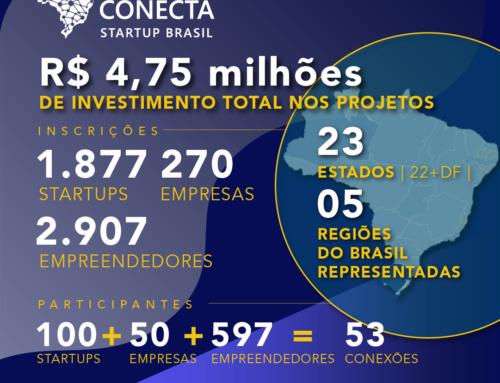 PROGRAMA CONECTA STARTUP BRASIL CAPACITA MAIS DE 7 MIL PESSOAS